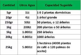 Hidroretenedor caja por 20 Kg en  Agrofertas®